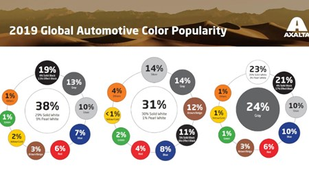 2019 Global Automotive Color Popularity